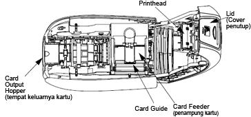Bagian interior Printer Zebra P110i